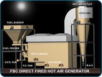 Direct FBC Fuel Fired Hot Gas Air Generator