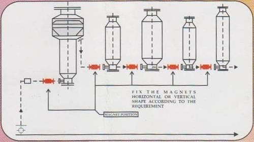 Monopole Magnet