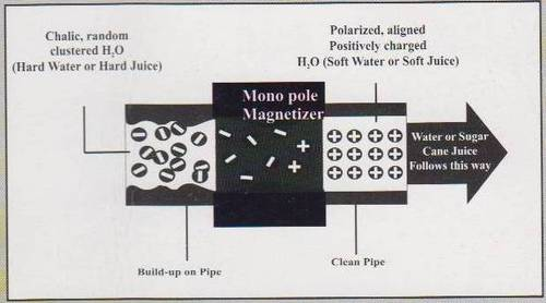 Magnet Scale Control systems
