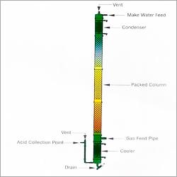 HCL Absorption Columns