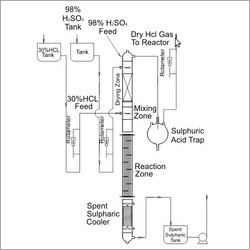 HCL Gas Generation Route