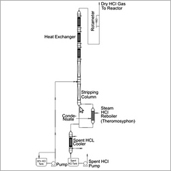 HCL Gas Generation Boiling Route