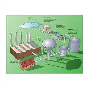 Chlorine Dioxide Water Treatment