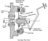 Plate Clutch