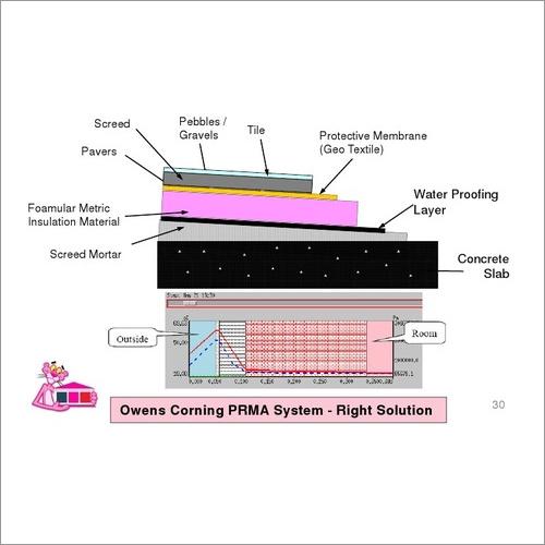 Waterproof Thermal Insulation
