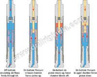 Heavy Duty Drilling Hammers