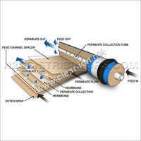 Reverse Osmosis Membranes