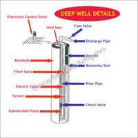 Deep Well Dewatering System