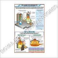 Blast Furnace Chart