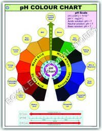 CHART-PH COLOUR