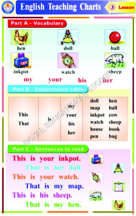 CHARTS-ENGLISH GRAMMAR TEACHING