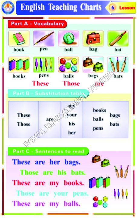 CHARTS-ENGLISH GRAMMAR TEACHING-1