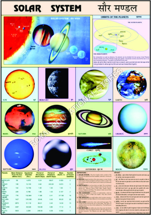 CHARTS-GEOGRAPHY-SOLAR SYSTEM