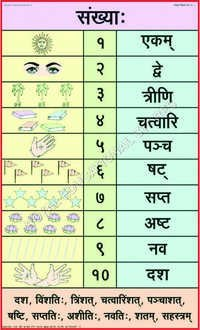CHARTS-SANSKRIT TEACHING