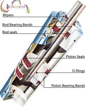 Hydraulic Cylinders & Powerpacks