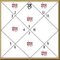 Manglik Dosh Astrology Solutions