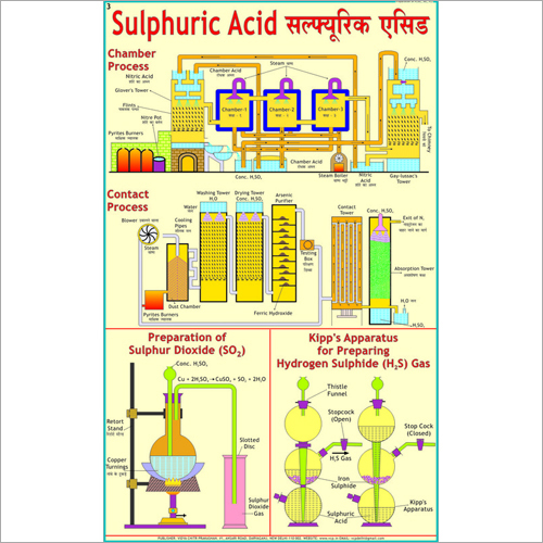 Preparation of Sulphuric Acid Chart