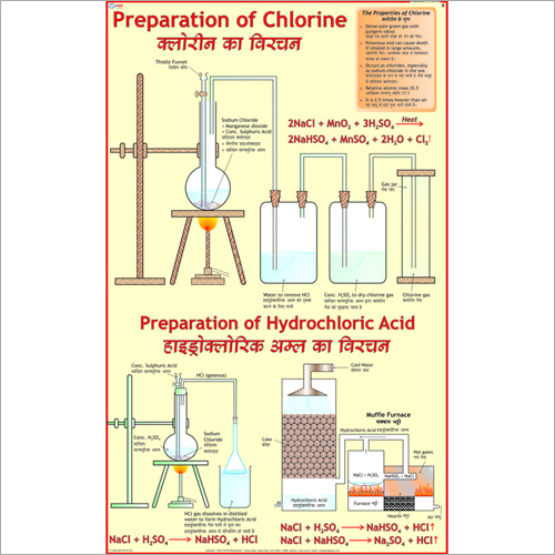 Chlorine & Manufacture of Hydrochloric Acid Chart