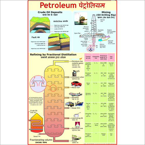 Mining of Petroleum Chart
