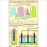 Manufacture of Sodium Carbonate Chart