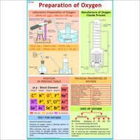 Preparation of Oxygen Chart