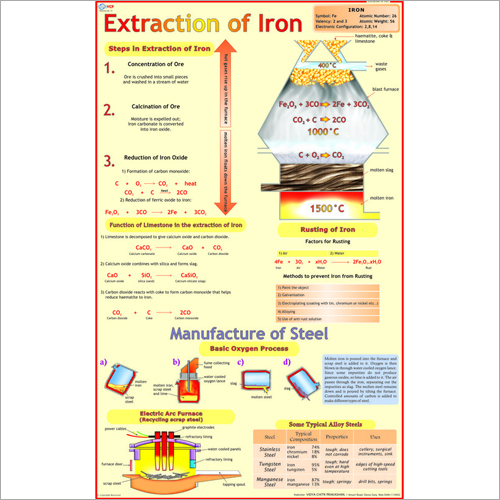 Extraction Of Iron (Blast Furnace) Chart
