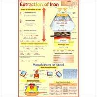 Extraction Of Iron (Blast Furnace) Chart