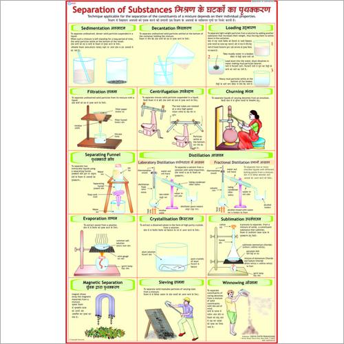 Separation of Substances Chart