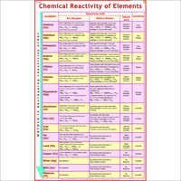Chemical Reactivity Of Elements