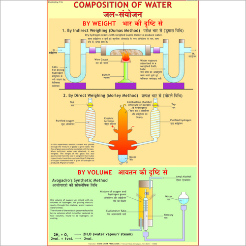 Composition of Water by Weight Electrolysis Chart