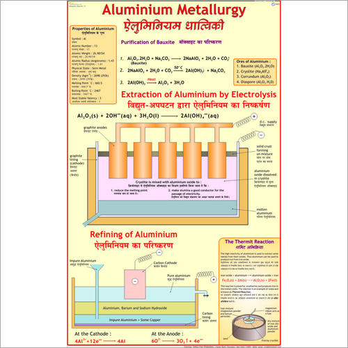 Aluminium Metallurgy