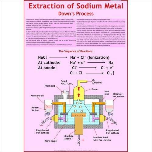 Sodium Metal