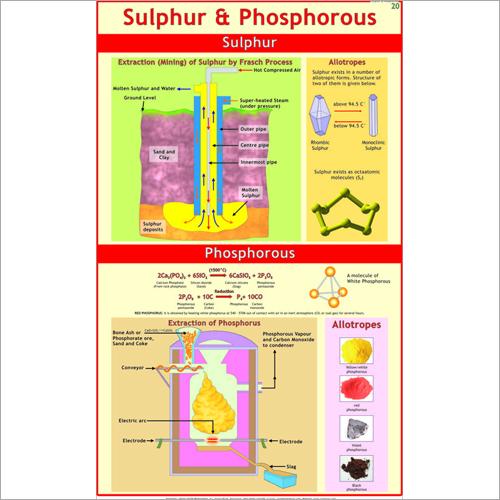 Sulphur & Phosphorous