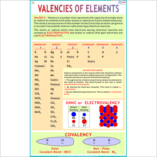 Valencies Of Elements