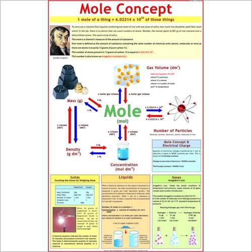 Mole Concept (Avogadro's Hypothesis) Chart