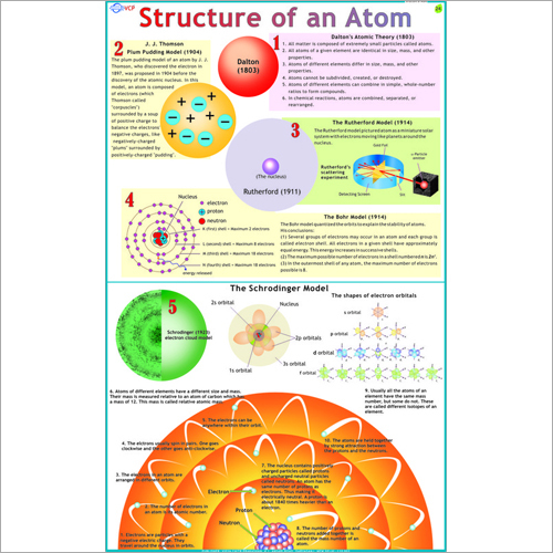 Structure of Atom Chart