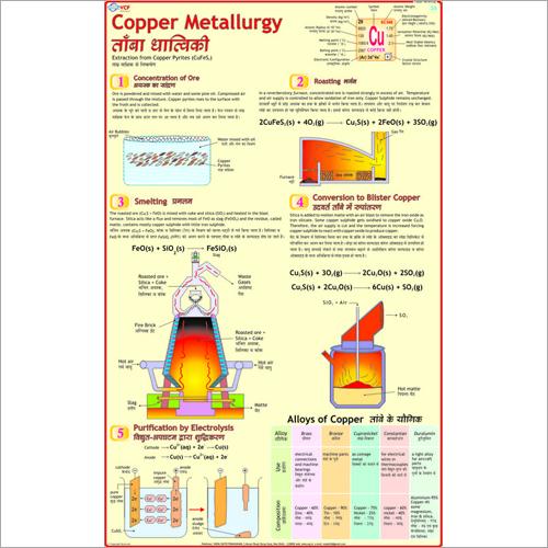 Copper & It's Alloys Chart