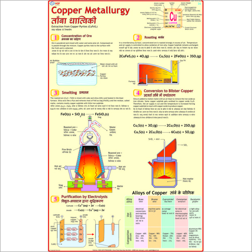Copper & It's Alloys