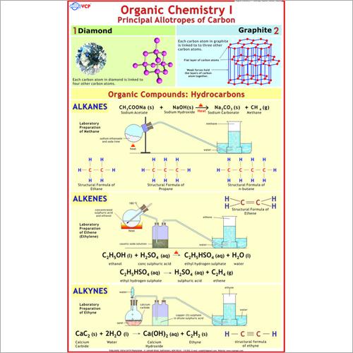 Organic Chemistry-1 Chart
