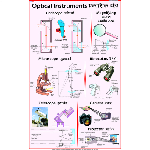 Optical Instruments & Microscope Chart