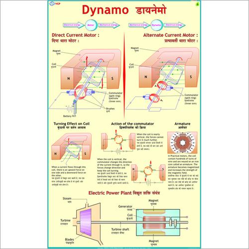 Dynamo Chart
