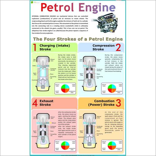 Petrol Engine Chart Dimensions: 70 X 100  Centimeter (Cm)