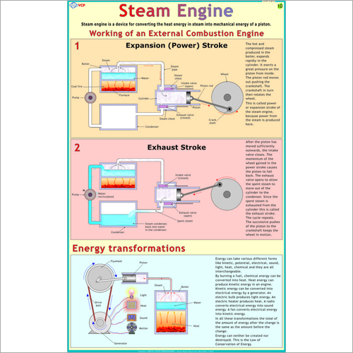 Steam Engine Chart