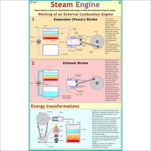 Steam Engine Chart Dimensions: 70 X 100  Centimeter (Cm)