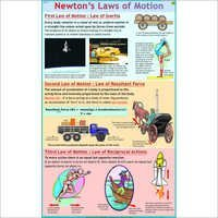 Newton's Law of Motion Chart