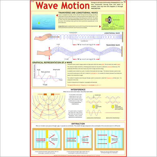 Wave Motion Chart