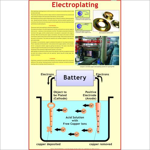 Electroplating Educational Charts