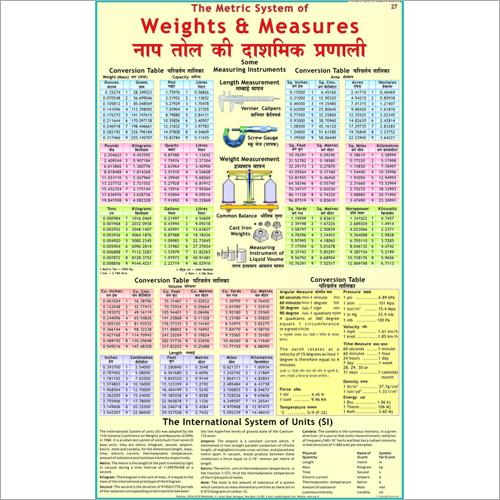Metric Weights & Measurements Chart
