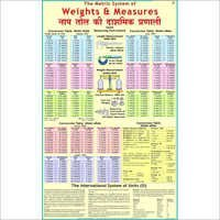Metric Weights & Measurements