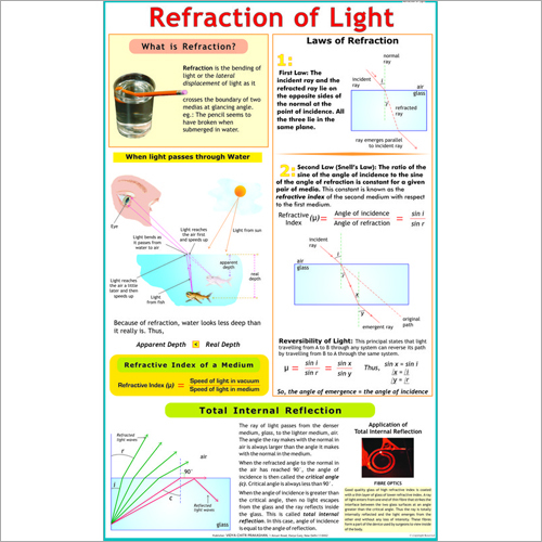 Refraction of Light by Glass Chart